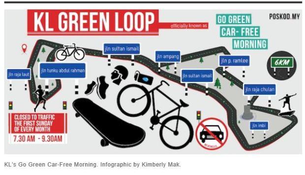 malaysia KL green loop