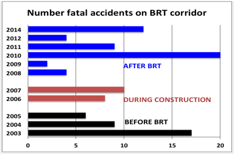 India Delhi BRT accident stats