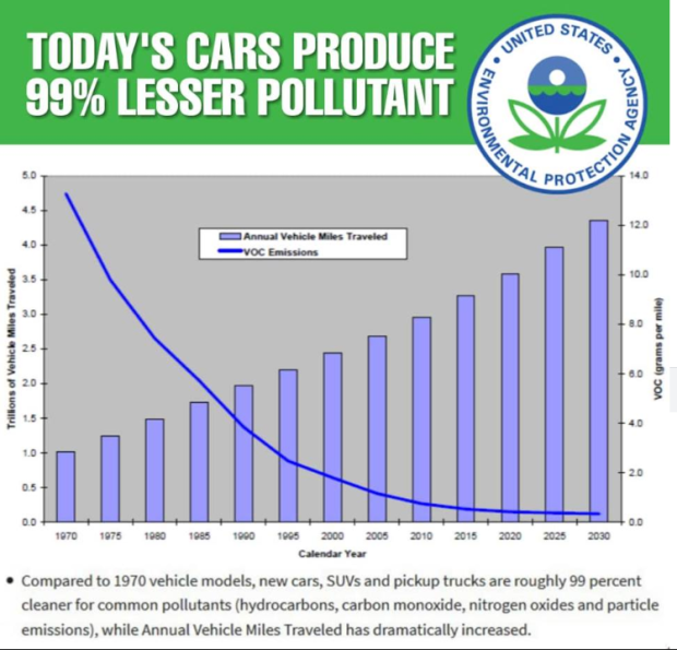 climate auto emissions 99 percent cleaner mobility