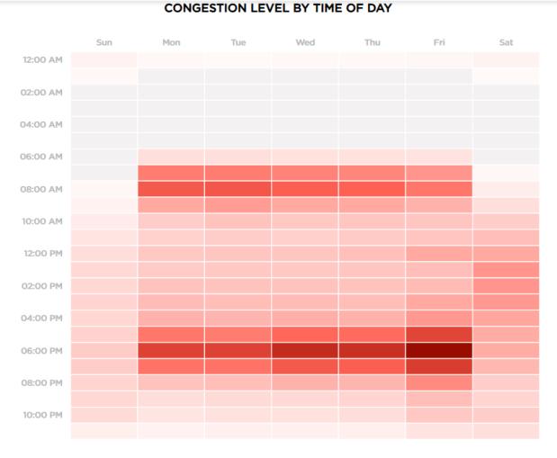 Kuala Lumpur TomTom stats congestion levels